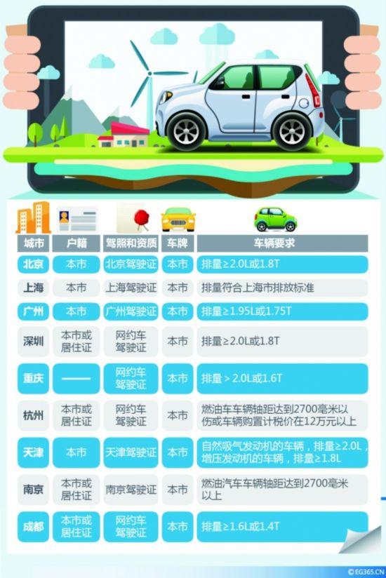 网约车宣传海报 2018